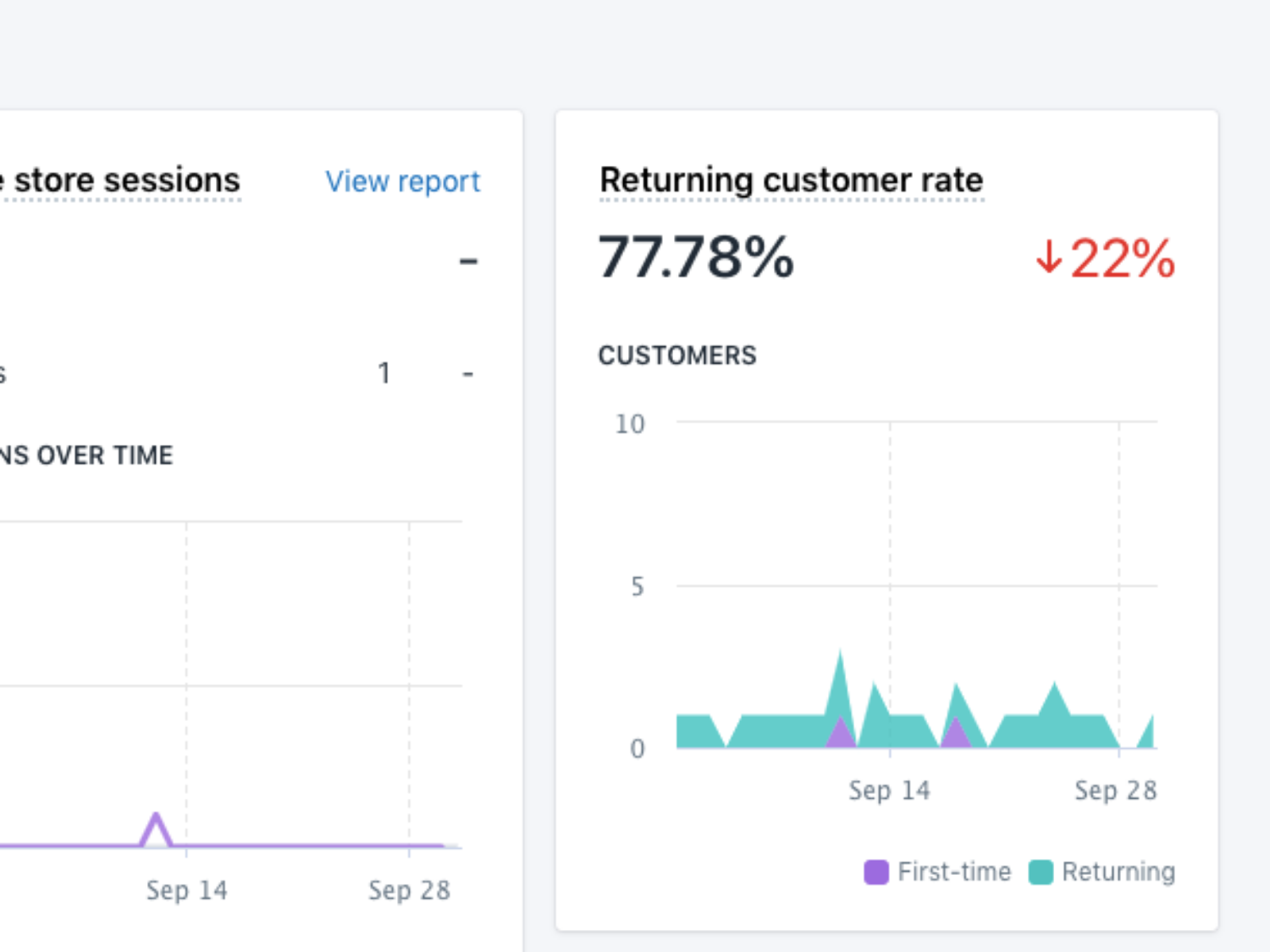 Returning customer rate graph over time on Shopify, shows a slight dip on average