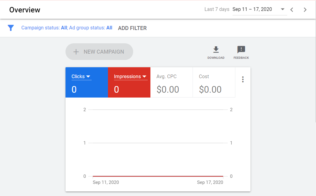 Overview page of Google Ads. Filter on top, with a box containing the values of selected metrics over a period.