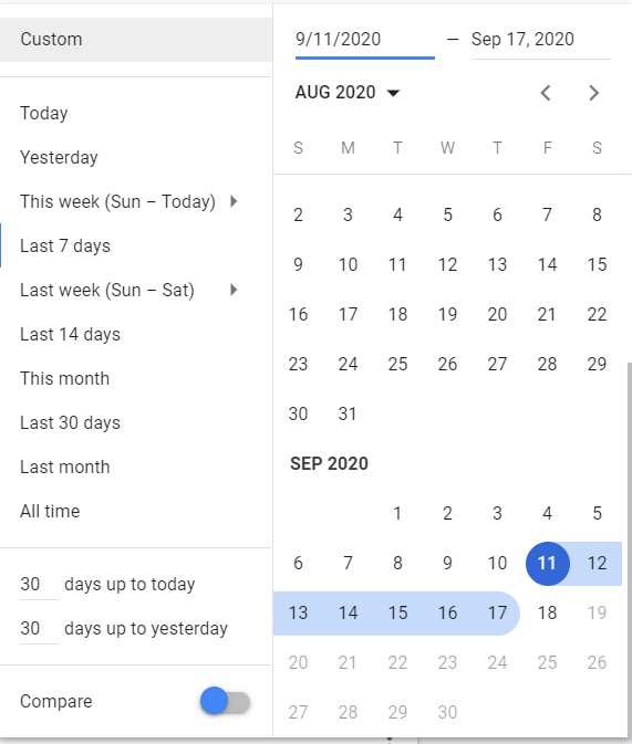 Several options for changing the period displayed by the graphs. Options include Today, Yesterday, This Week, Last 7 days, and even a calendar to customize the period range.