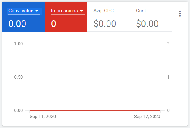 An empty summary graph on the Overview page showing Conv. value, Impressions, Avg. CPC, and Cost over a period.