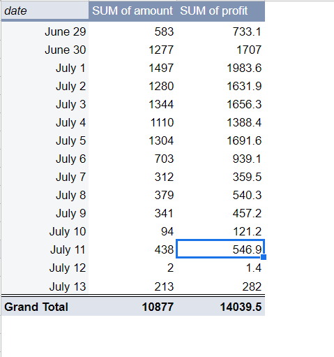 Pivot table of the data from two sheets combined into a single one. Pivot Table displays the total amount of products sold and the total profit sold, each day from June 29 to July 13.