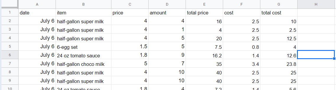 Original sheet. Contains item, price, amount, sales, cost, and total cost.