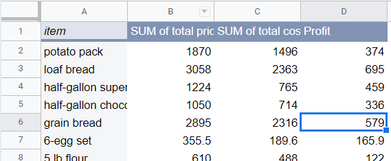 Pivot table. Contains the new calculated field. Column name Profit. Calculated for each product.