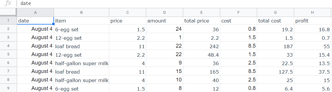 Original sheet. Contains the date of transaction, the item bought, the price per item, the amount of items bought, the resulting total price, the cost per item, the total cost, and the profit.