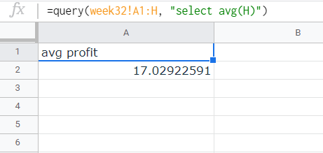 """Query result for the average profit per order. Header is """"avg profit"""" followed by a single cell below it containing the value. Note that the value is not formatted to reflect the value as currency."""