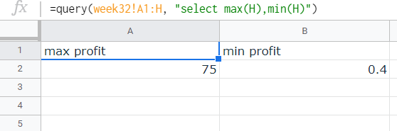 """Query result for the maximum and minimum profit from a single order. Header is """"max profit"""" and """"min profit"""" followed by a single cell below them containing the maximum and minimum profit, respectively. Note that the value is not formatted to reflect the value as currency."""