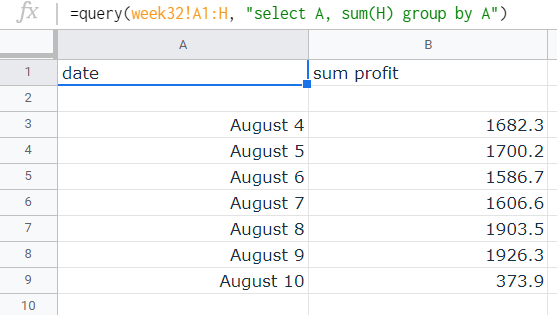 """Results of the query. The first column contains the specific date, the second column contains the """"sum profit"""" per date listed."""