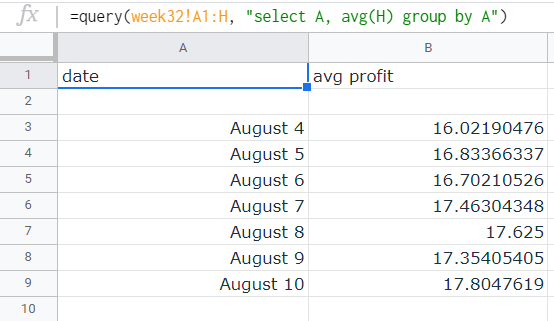 """Results of the query. The first column contains the specific date, the second column contains the """"avg profit"""" per date listed."""