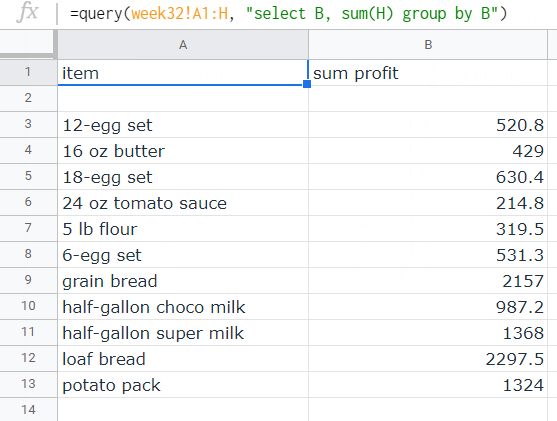 """Results of the query. The first column contains the specific item, the second column contains the """"sum profit"""" per listed item."""