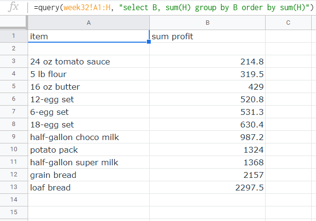 a list of total profit from each product from a specific week, arranged by increasing total profit