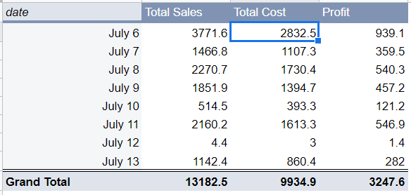 Original Pivot Table using Google Sheets' Standard theme. Lists the Total Sales, Total Cost, and Profit from July 6 to July 13. Each day occupying a row.
