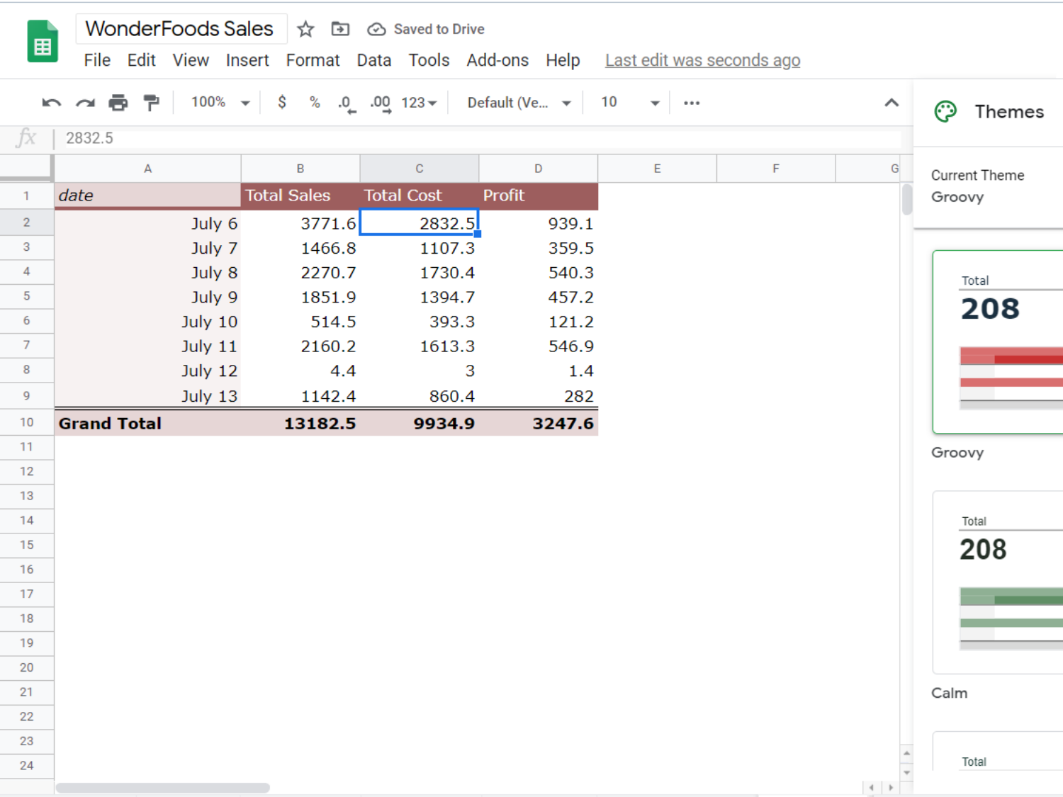 A sheet containing the Pivot Table. Uses Google Sheets' Groovy theme, using shades of red to highlight the column labels, the row labels (the individual dates from July 6 to July 13), and the Grand Total.