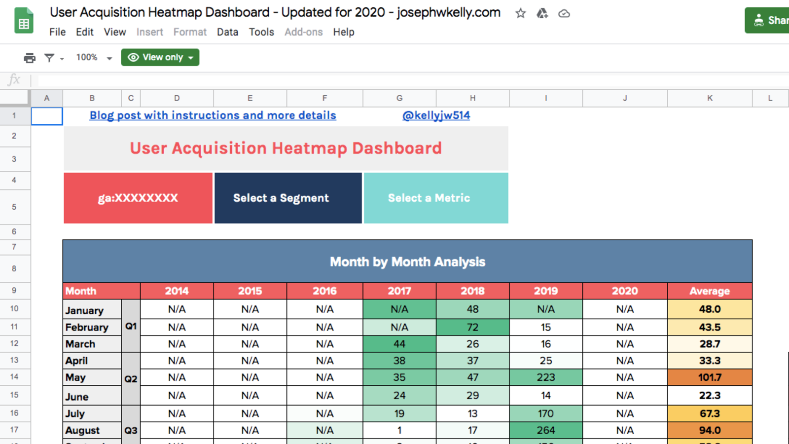 User Acquisition Heatmap Dashboard