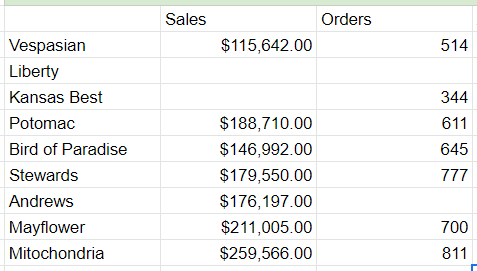 The total sales and total orders completed per team.