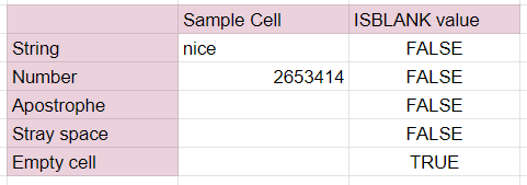 A table showing the values ISBLANK returns for each type of data inside a cell. The ISBLANK function returns a FALSE value for cells containing a string, number, apostrophe, or stray space.