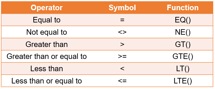 The table of operators with their corresponding symbols and functions.