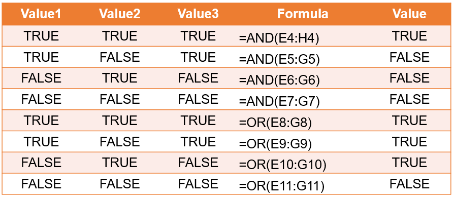 Table 2. The table of values from combinations of three TRUE or FALSE values as evaluated by the AND(), and OR() functions. The reference called by the functions is in the form of an array.