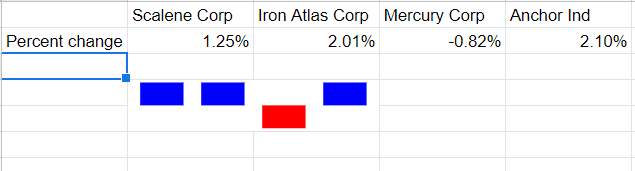 A simple winloss chart, but with blue color for positive values and red color for negative values.