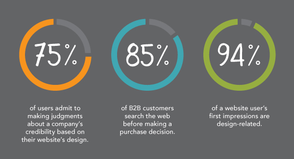 The majority of users judge a company's credibility based on their website's design.