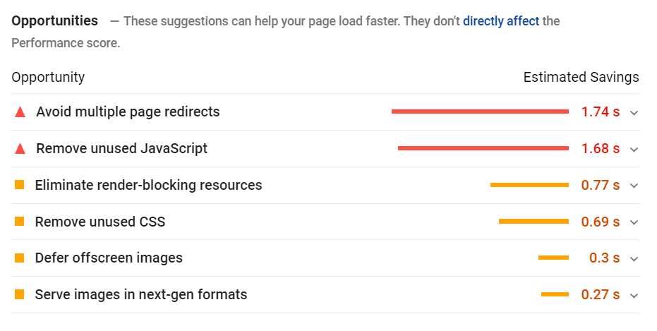 Opportunities for improvement listed by Google PageSpeed Insights along with the estimated savings on loading time.