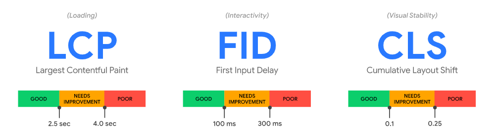The three most important metrics selected by Google: LCP, FID, CLS