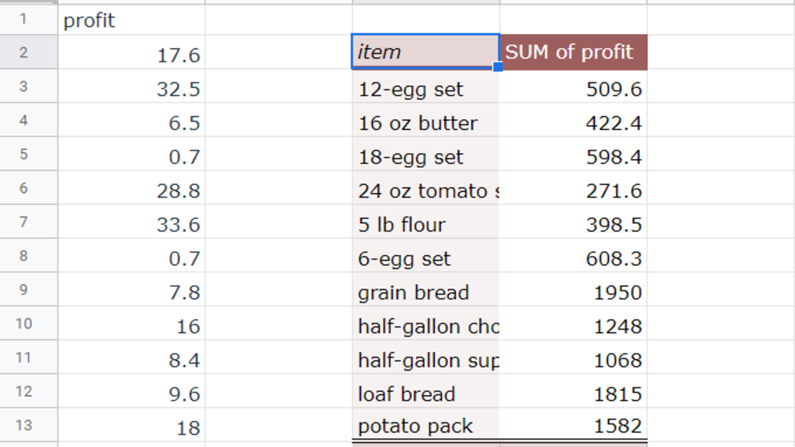 Google Sheets with a Pivot Table. The upper-leftmost cell of the Pivot Table highlighted.