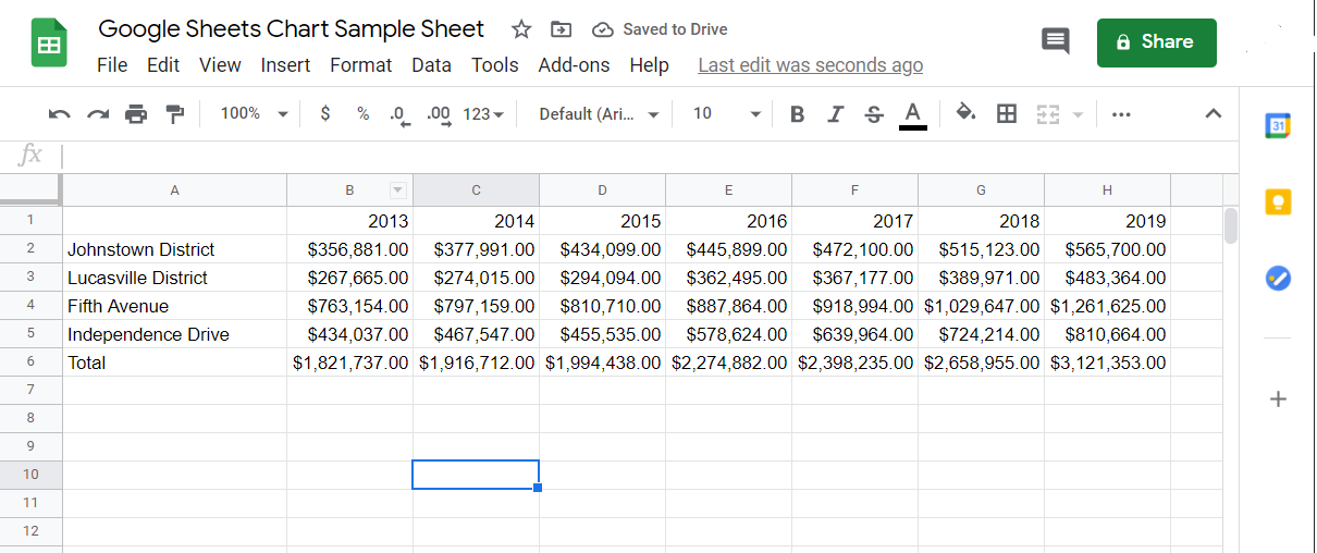 the data range that we want visualized through a chart on Google Sheets.