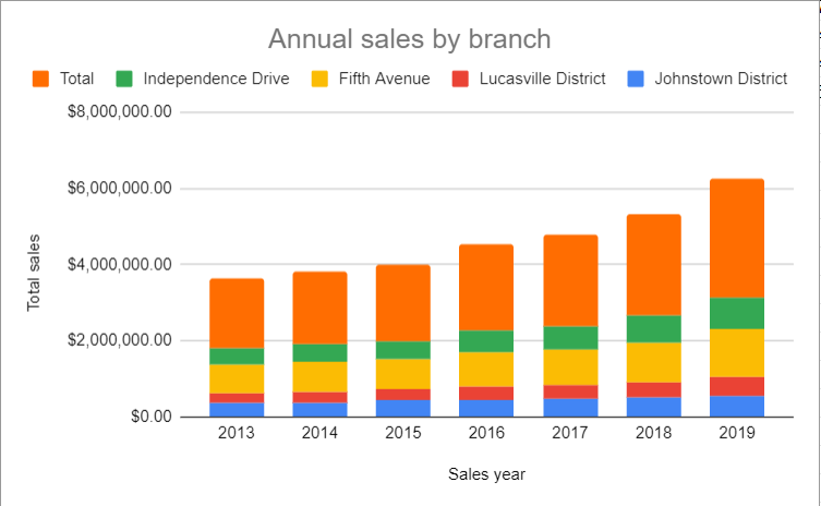 Google Sheets Chart with improved title to Annual sales by branch.