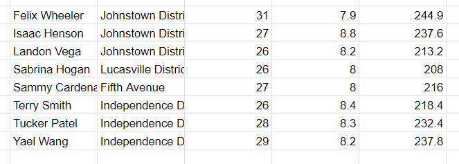 The results after applying the filter on Google Sheets