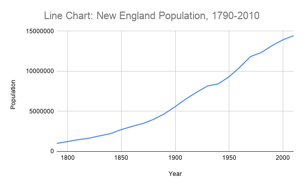 A line chart showing the change in the population of New England from 1790 to 2010.