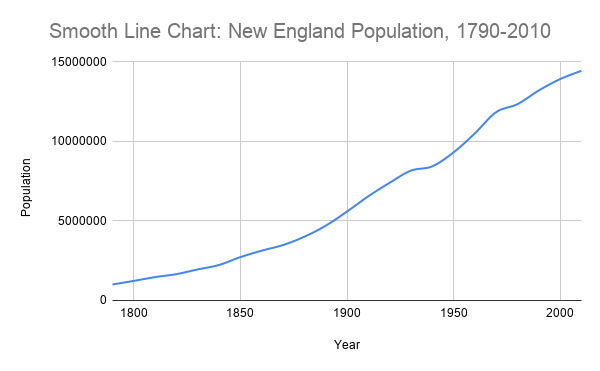 A smooth line chart showing the change in the population of New England from 1790 to 2010.