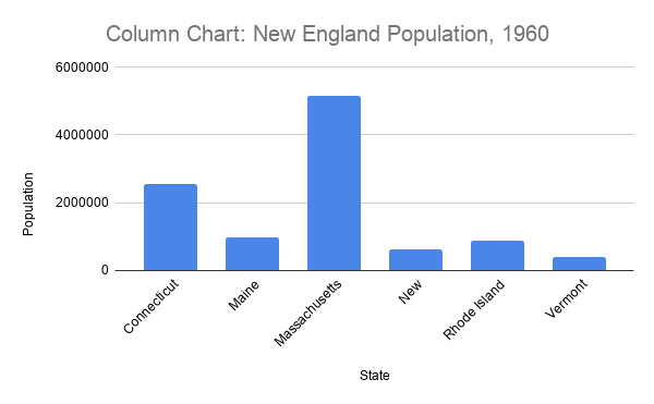A simple column chart comparing the population of the states of New England in 1960.