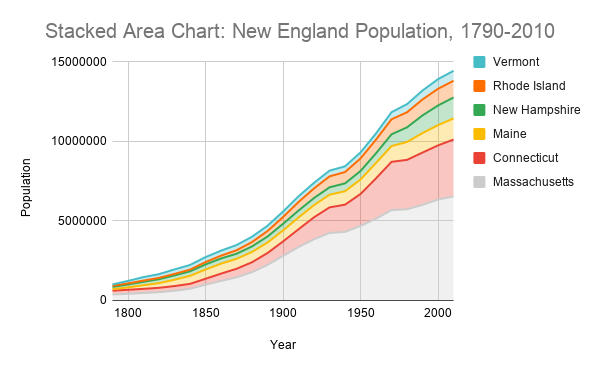 A stacked area chart plotting the New England population from 1790-2010. The areas are stacked to allow the reader to compare the populations of the states.