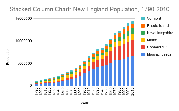 A stacked column chart plotting the New England population from 1790-2010. The areas are stacked to allow the reader to compare the populations of the states.