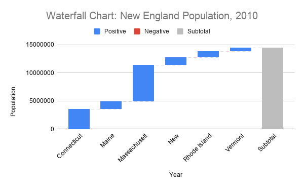 A waterfall chart showing the cumulative total of New England population by state in 2010.