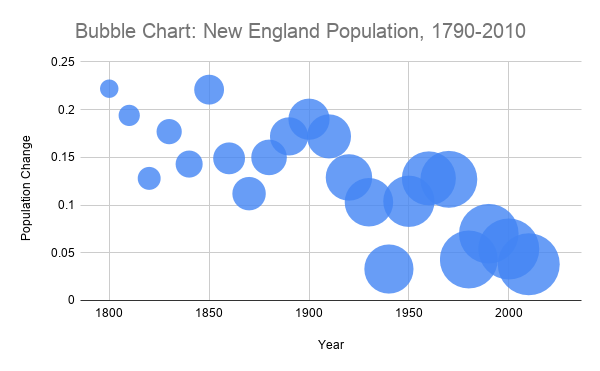 A bubble chart showing the change in the population of New England from 1790 to 2010 with the bubble size showing the population at that year.