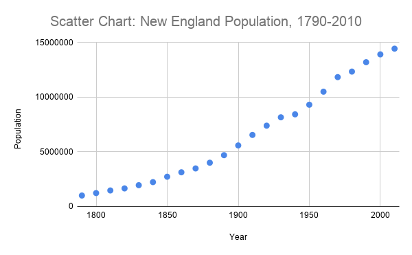 A scatter chart showing the population of New England from 1790 to 2010.
