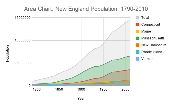 An area chart plotting the New England population from 1790-2010.