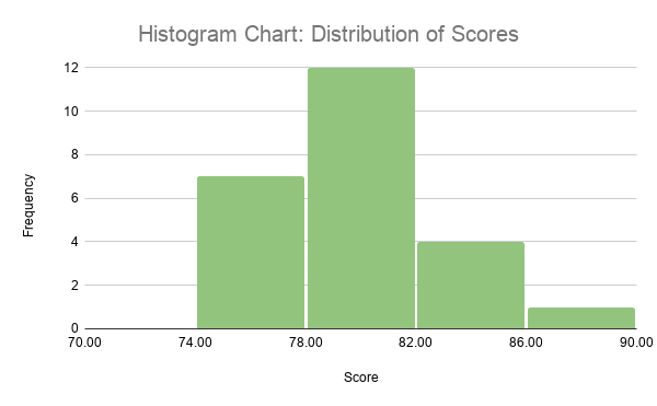 A histogram chart visualizing the distribution of scores.