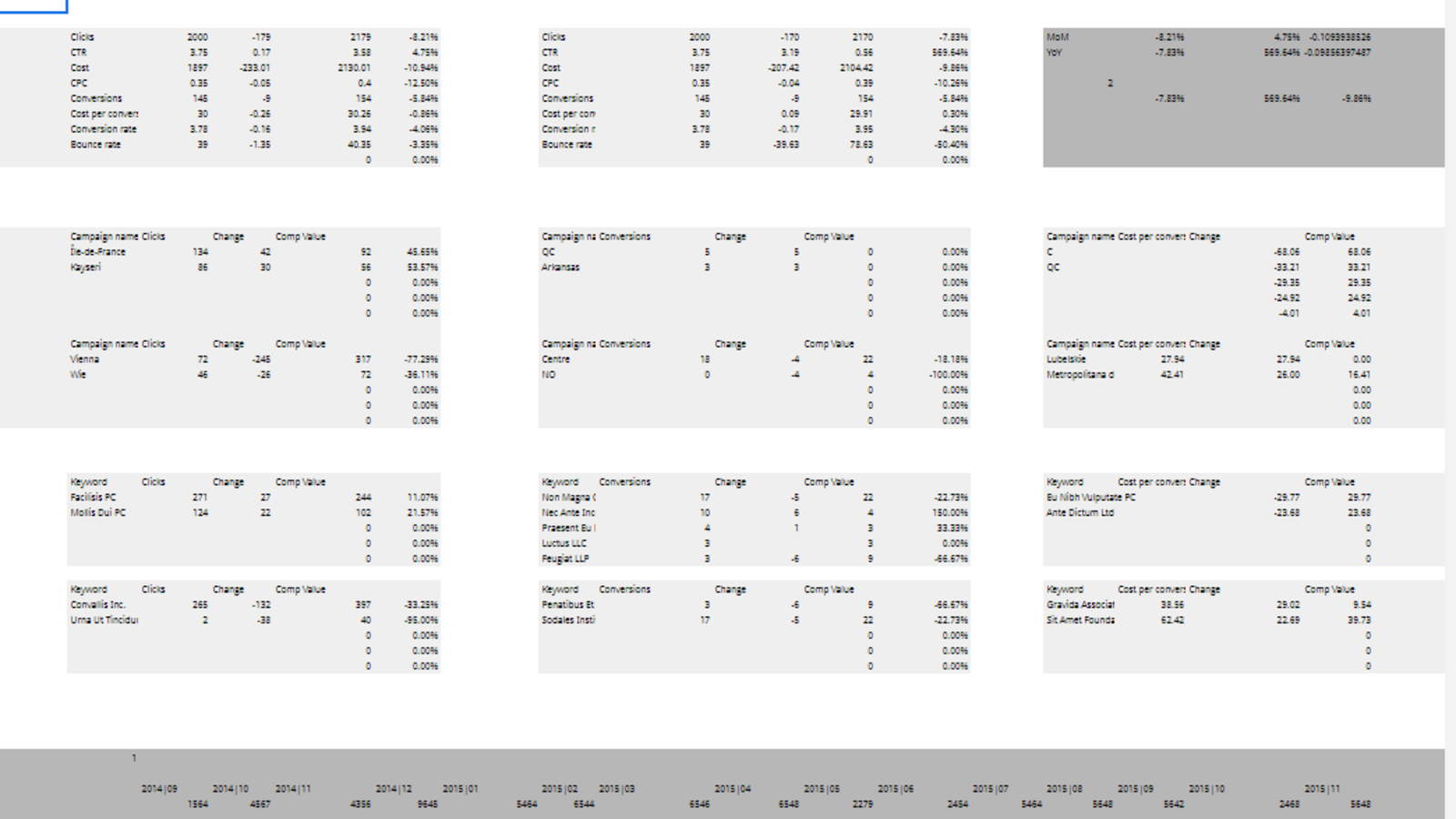Google Ads in-depth PPC report for Google Sheets