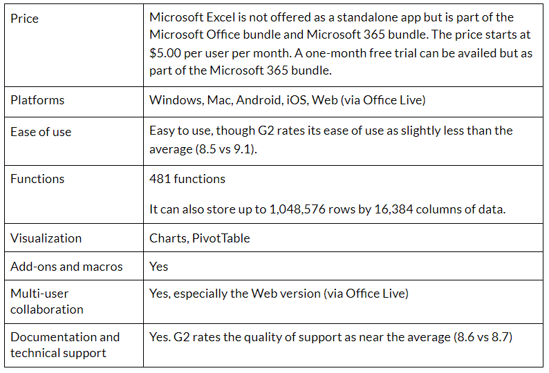 You can read more about Microsoft Excel here.