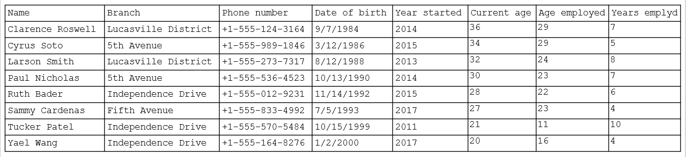 Dataset with additional columns for the current age, age employed, and years of employment added.