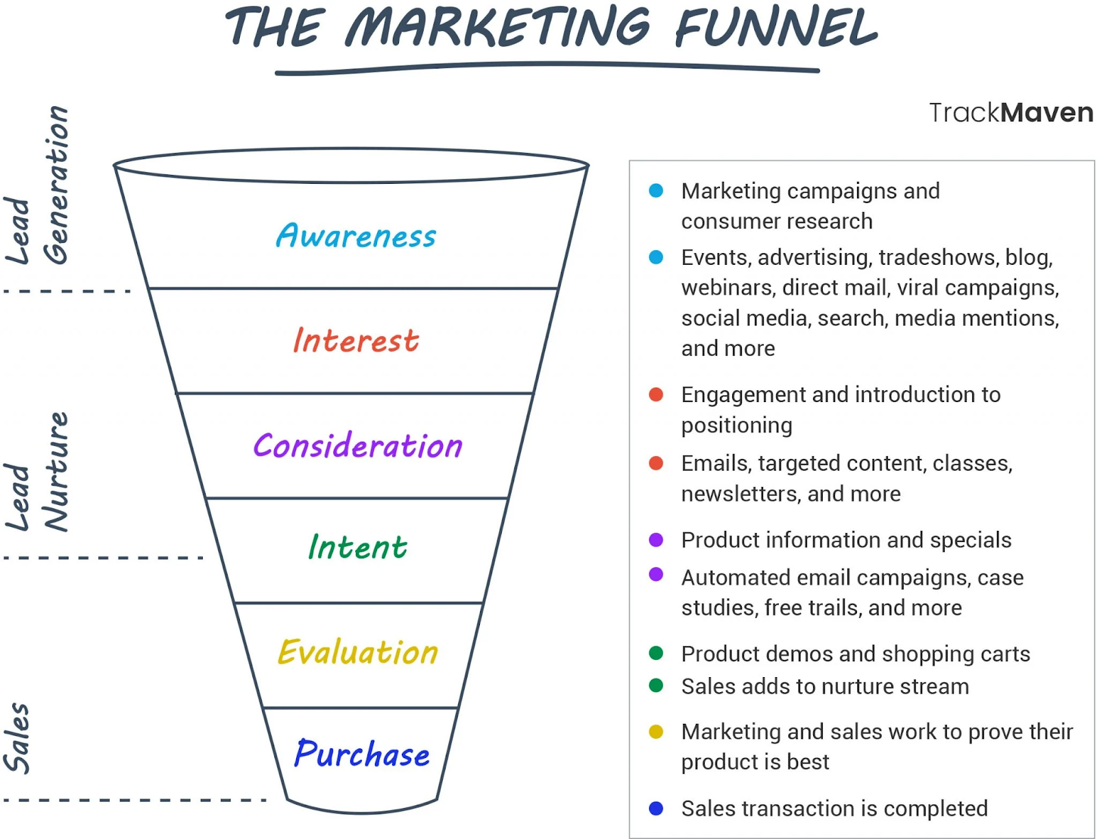 The summary of the marketing funnel.