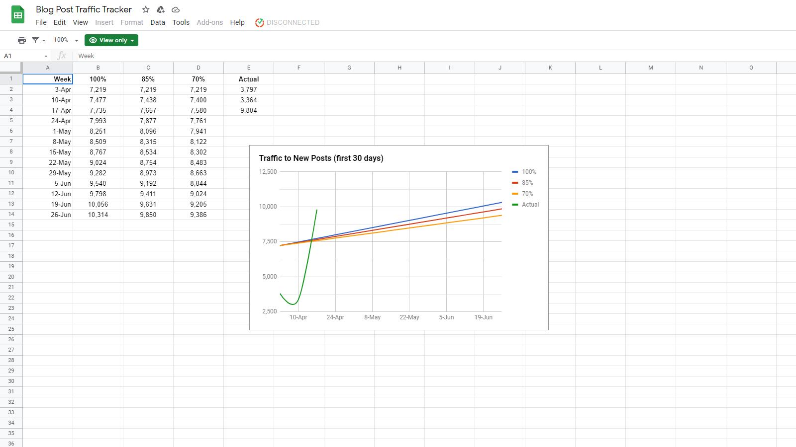 Blog Post Traffic Tracker