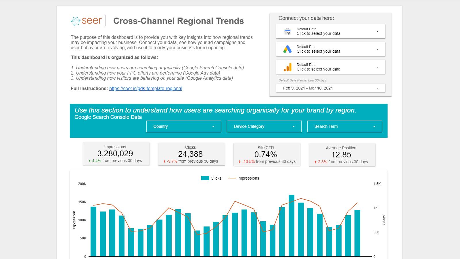 Cross-Channel Regional Trends