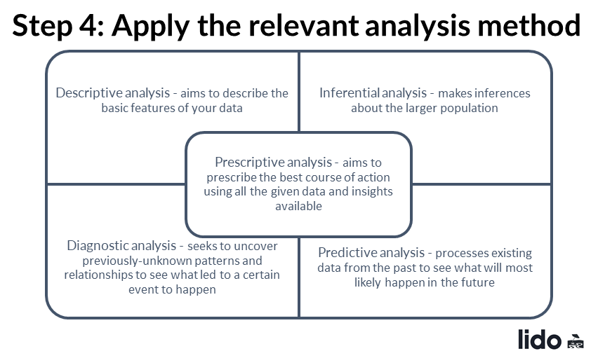 You may end up doing all of these five methods of analysis to solve the problem at hand.