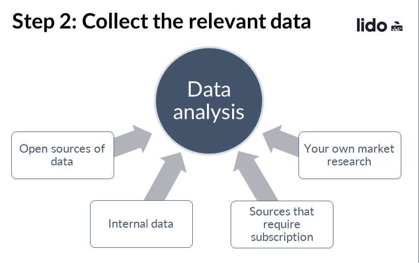 There are several sources of data that you can use in data analysis. Collect as many as you can while avoiding sacrificing their relevance to your problem.
