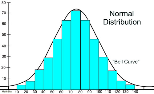 The normal distribution plotted as a histogram.