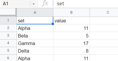A set of values tagged to their corresponding sets.