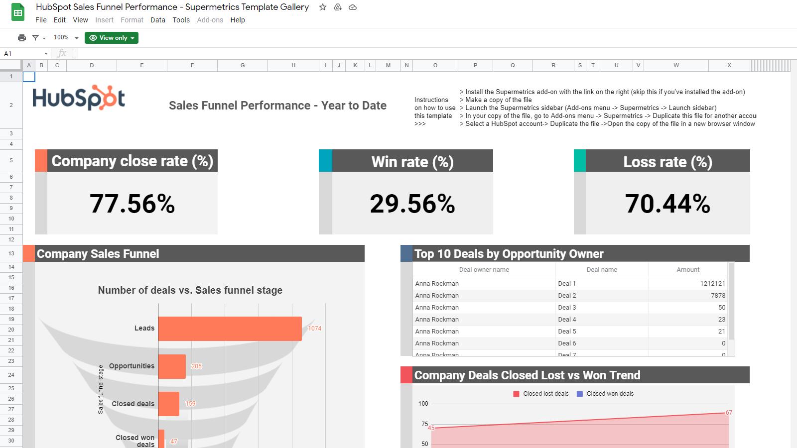 HubSpot Sales Funnel Performance
